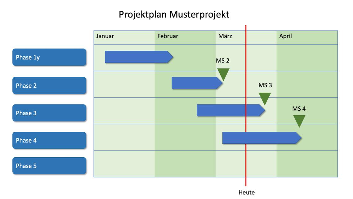 Projektplan Vorlage Powerpoint