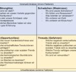 SWOT-Analyse Vorlage (Word, Excel, Powerpoint)