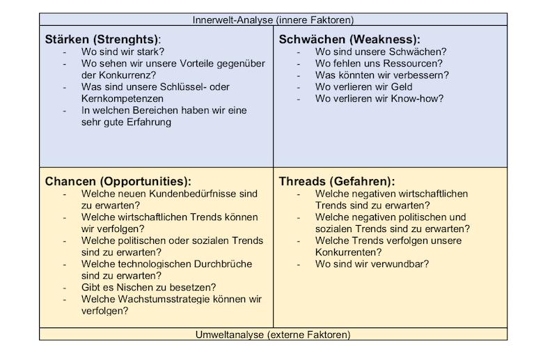 SWOT-Analyse Vorlage (Word, Excel, Powerpoint) – Muster-Vorlage.ch