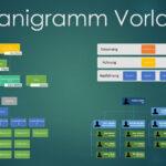Organigramm Vorlage (Word & Powerpoint)