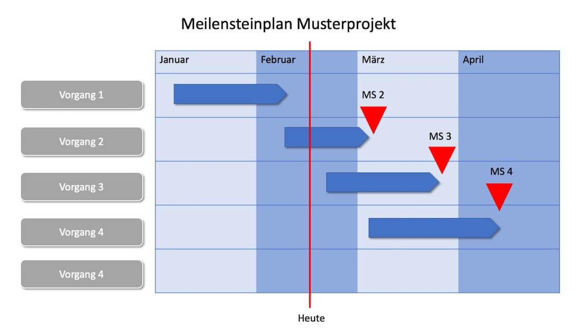 Meilensteinplan Vorlage Powerpoint