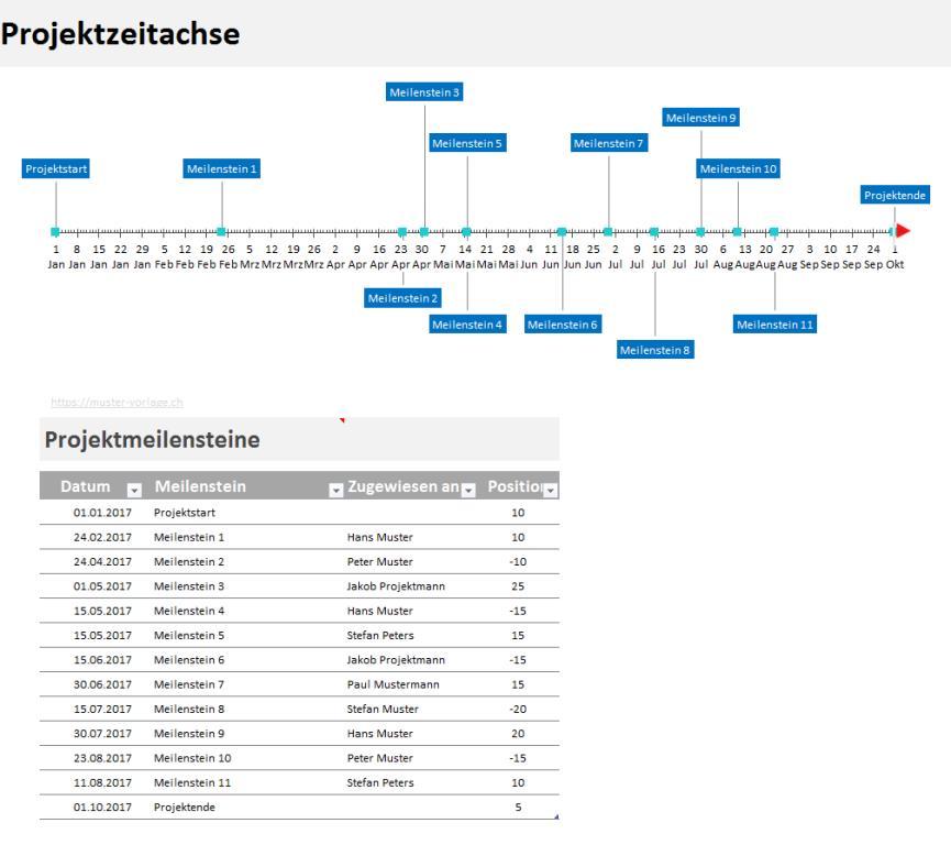 Meilensteinplan Vorlage (Excel-Format) | Muster-Vorlage.ch