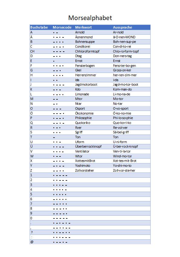 Morsealphabet PDF